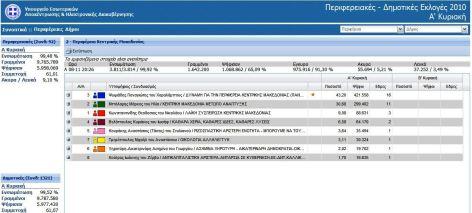 Μπορείτε να μεγεθύνετε την εικόνα, αν θέλετε να δείτε τα αποτελέσματα στην περιφέρεια Κεντρικής Μακεδονίας