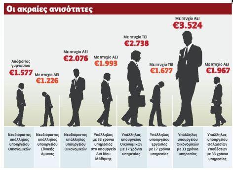 Πίνακας: οι μισθοί στο δημόσιο, σύμφωνα με το Βήμα(1)